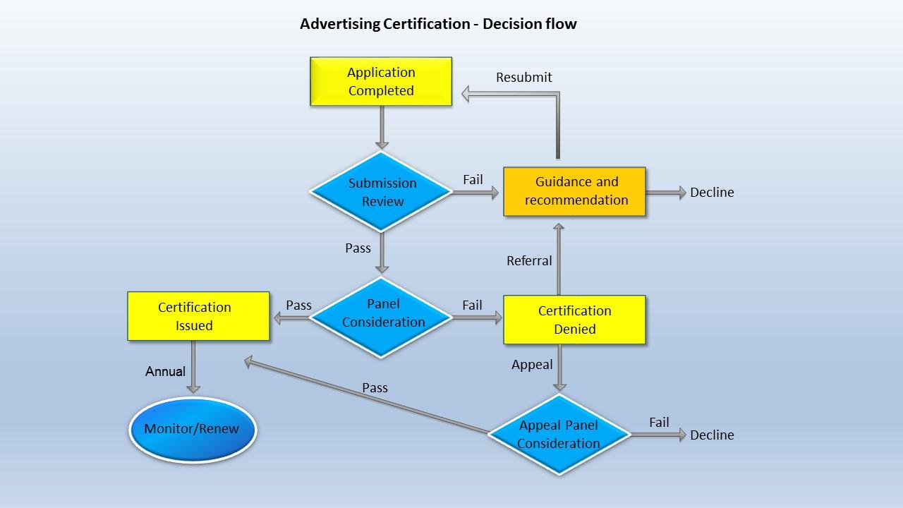 AC Decision Flow